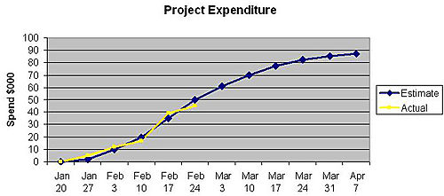 value curve analysis template - leadinganswers leadership and agile project management