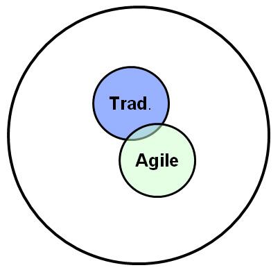 Agile Trad 1