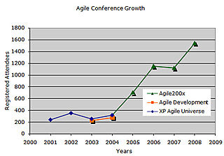 Agile Conference Growth