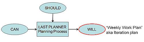 Last Planner 4
