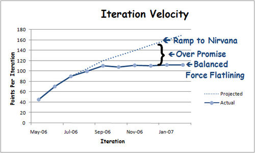 Velocity Signature Elements