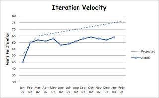 Iteration Velocity sample