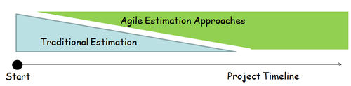 Estimation Approach Slider