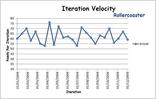 Velocity Rollercoaster