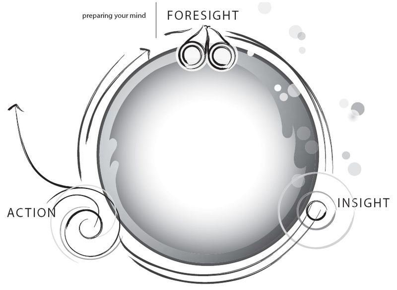 Foresight Insight Action