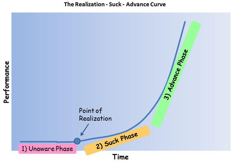 Realization Suck Advance
