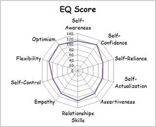 Sample EQ Graph