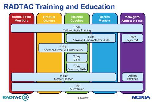 Nokia Agile Training