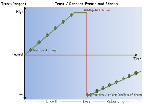 Trust and Respect Lifecyle