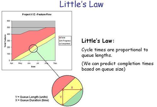Littles Law