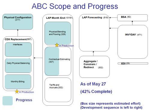 Simple Area Progress Chart