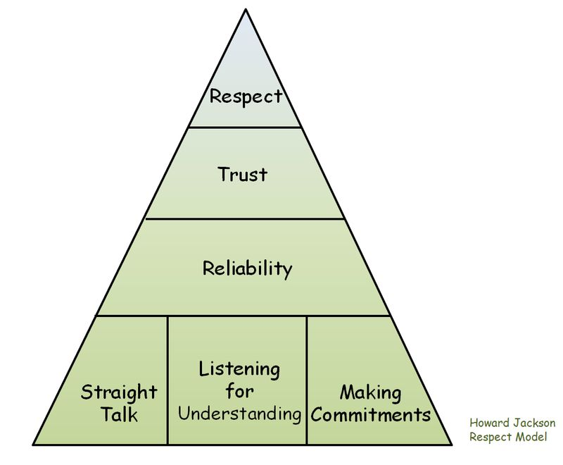 Respect Pyramid