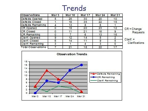 Defect Trends