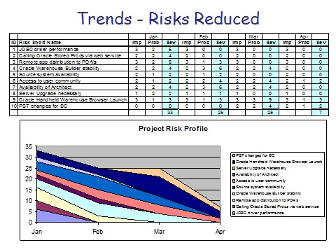 Risk Trends