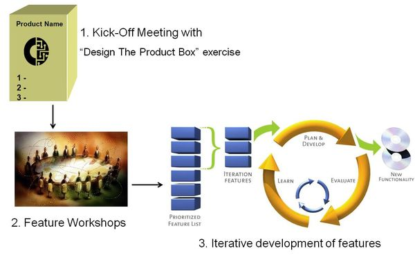 Agile Early Process Kick Off Meetings
