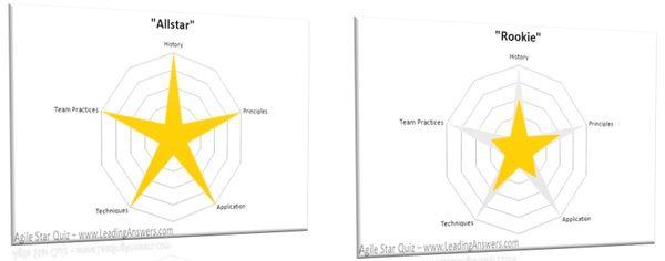Agile Graphs