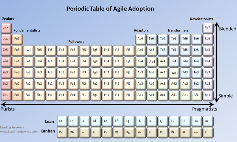 Agile Periodic Table