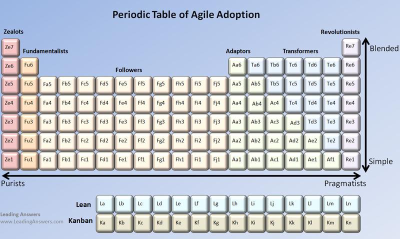 Agile Periodic Table