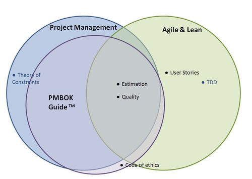 Agile Certified Practitioner 5