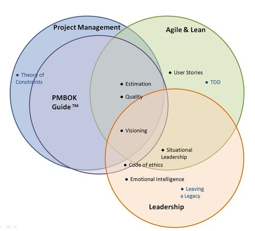 Agile Certified Practitioner 7