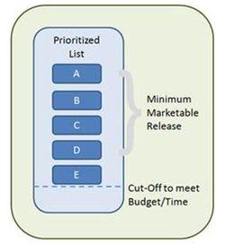 Agile prioritisation1