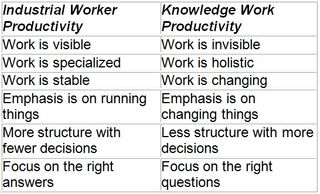 Knowledge Worker 2