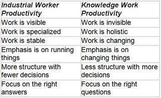 Knowledge Worker 2