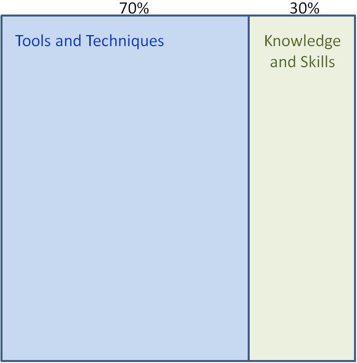 PMI Agile Certification 1a