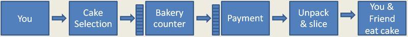 PMI-ACP Value Stream Mapping 2