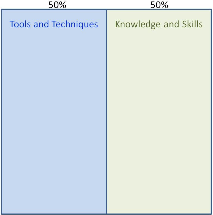 PMI Agile Certification 1