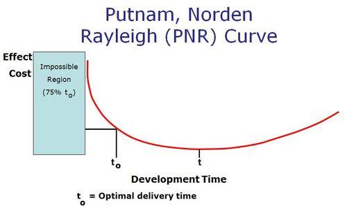 Agile schedule curve