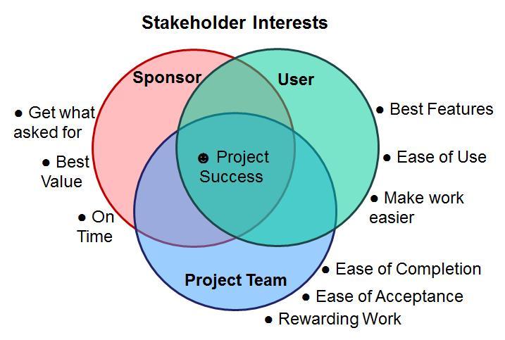 Agile success intersection
