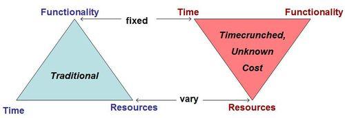 Agile timebox 2