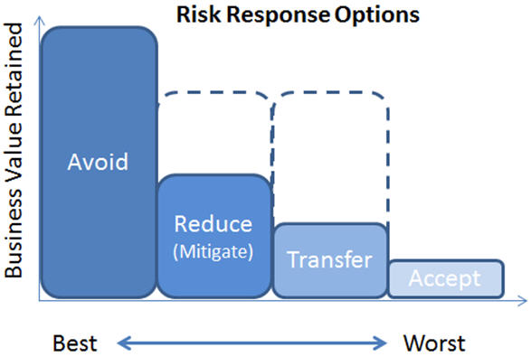 Agile Risk Responses