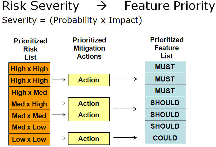 Agile Risk actions