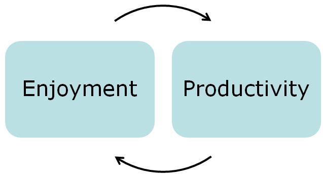 Work Productivity and Enjoyment