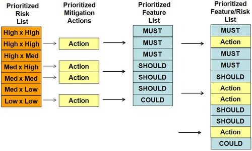Agile Risk action in backlog