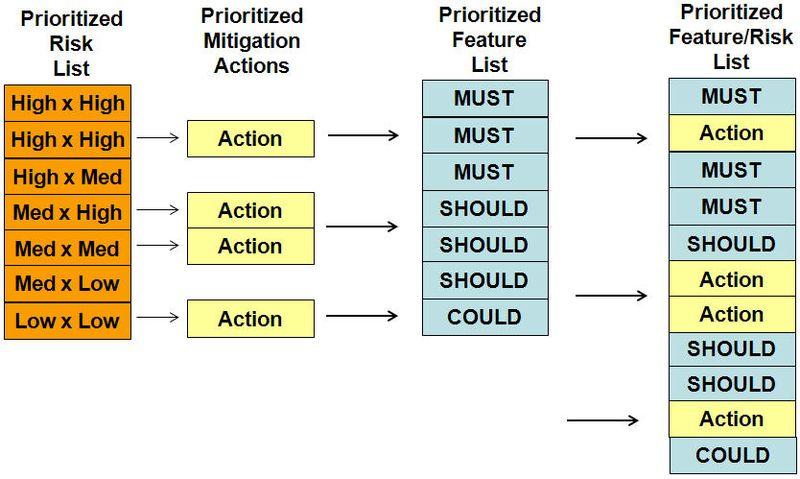 Agile Risk action in backlog