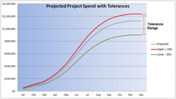 Basic Spend Tolerance