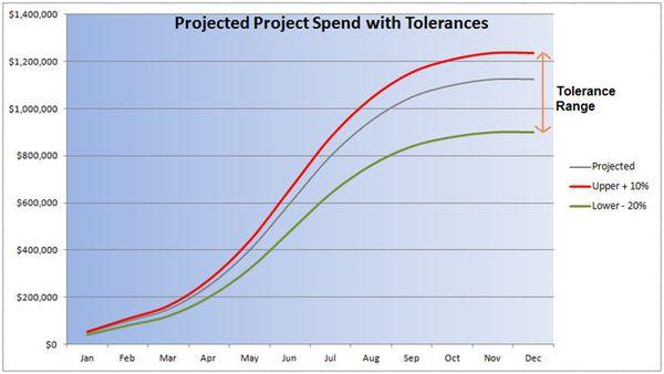 Basic Spend Tolerance