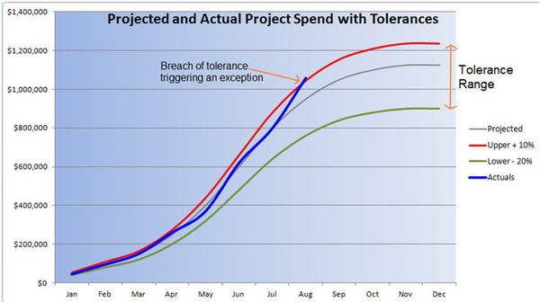 Basic Spend Tolerance with Actuals