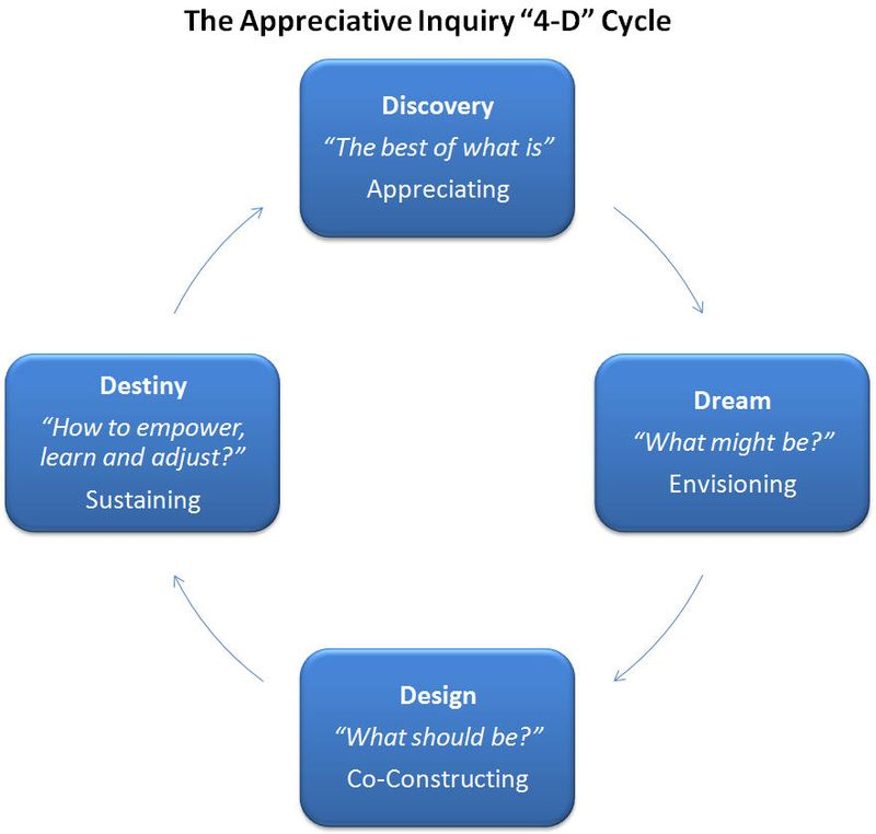 4D Cycle