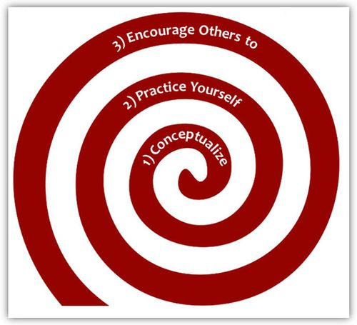 Shared Leadership 3