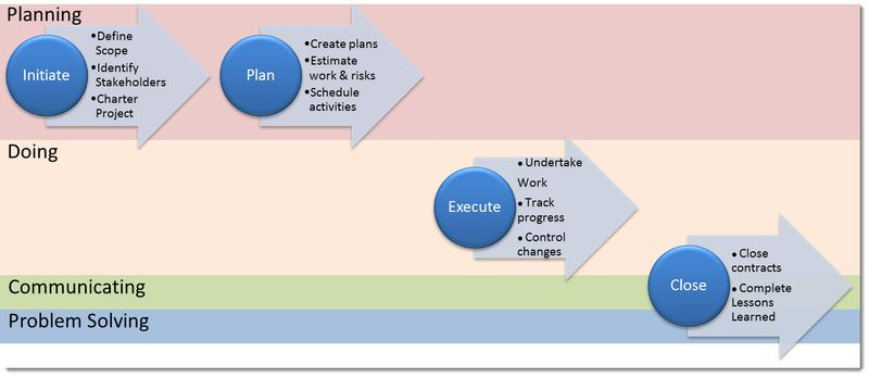 Traditional Lifecycle by activity