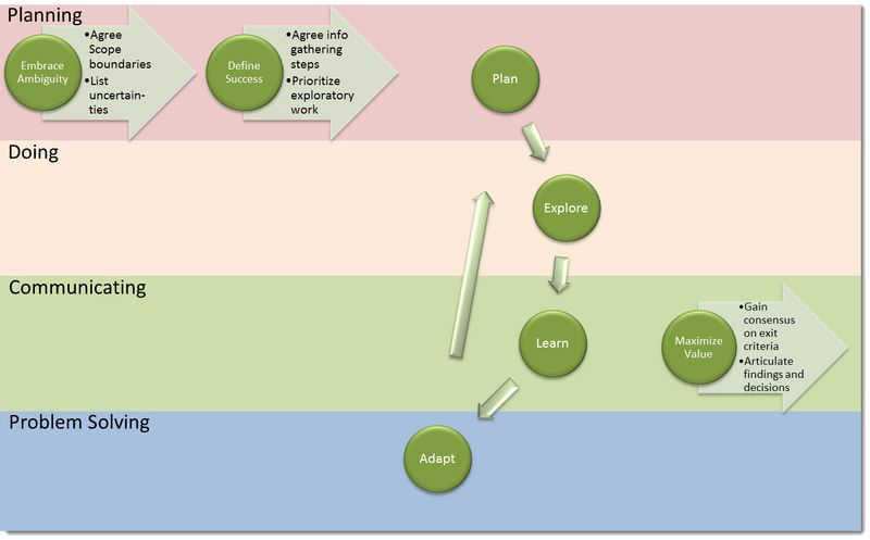 Agile Lifecycle by activity