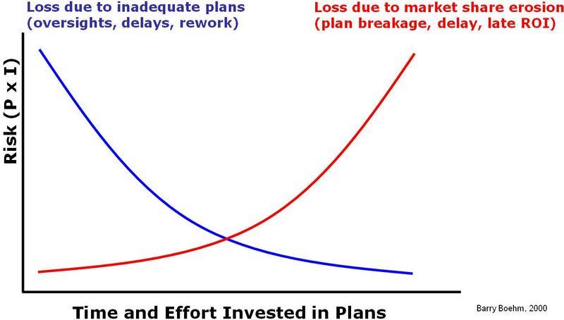 Planning Balance 2