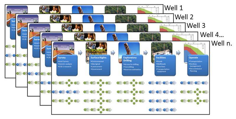 Multiple wells