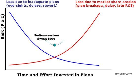 Planning Balance 3