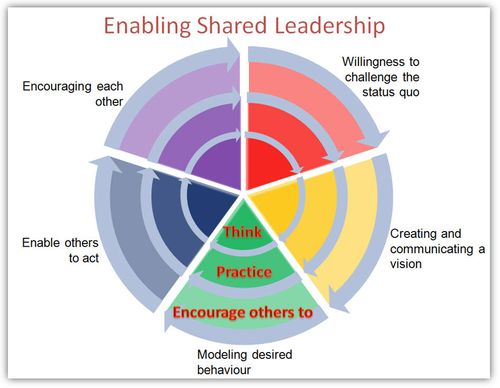 Shared Leadership 4