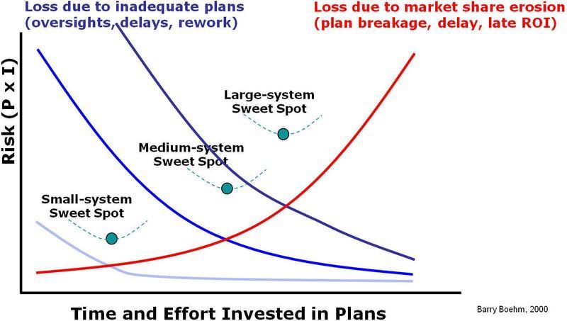 Planning Balance 4